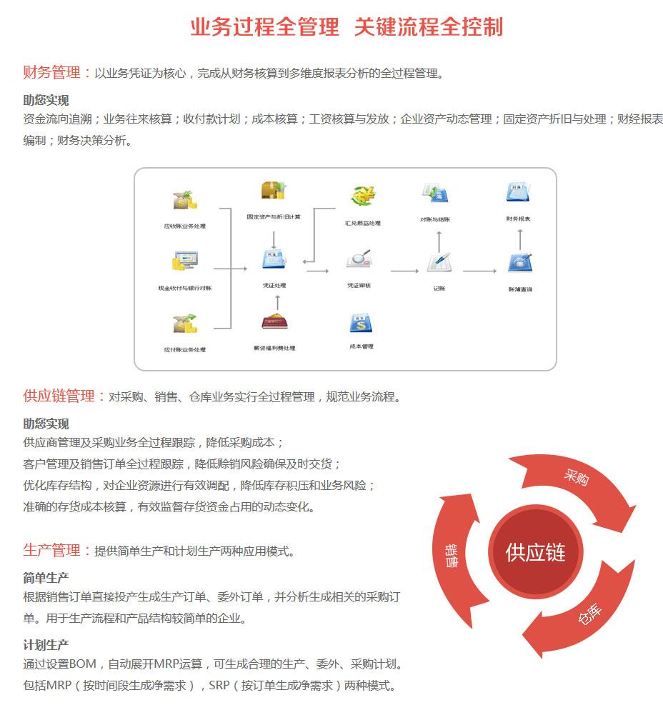 畅捷通T6业务流程管理