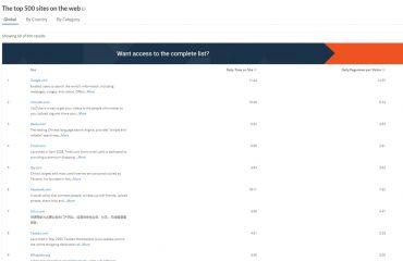 全球排名前十的网站